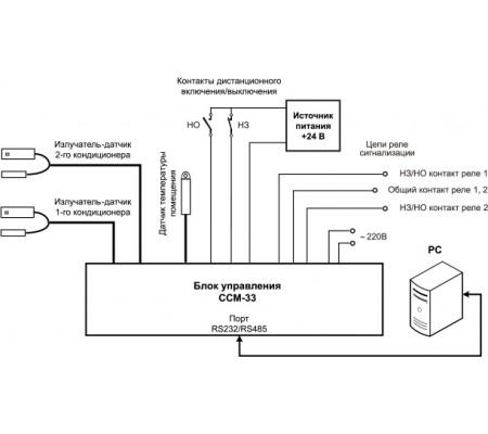 Устройство ротации кондиционеров CCM-33-0.0