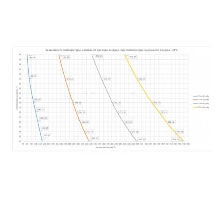 ABF Clima-mini-100/4,5/220