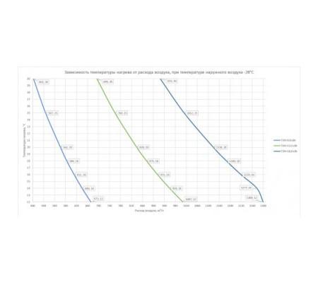 ABF Clima-mini-250/13,5/380