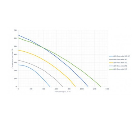 ABF Clima-mini-125/6,0/220