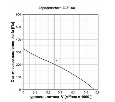 Канальный вентилятор ABF ACF100