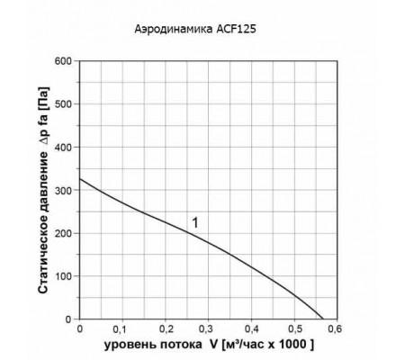 Канальный вентилятор ABF ACF125