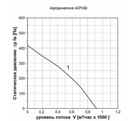 Канальный вентилятор ABF ACF160