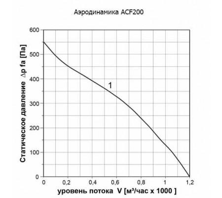 Канальный вентилятор ABF ACF200