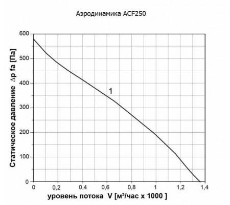 Канальный вентилятор ABF ACF250