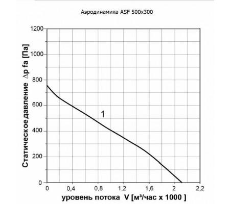 Канальный вентилятор ABF ASF 500x300
