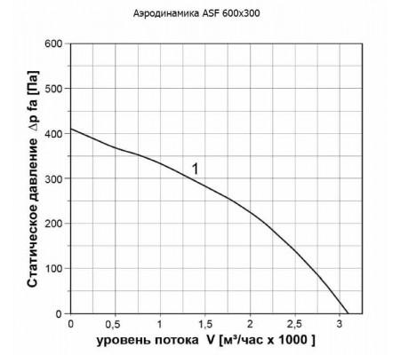 Канальный вентилятор ABF ASF 600x300