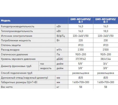 Gree GMV-ND22-160PHS/B-T
